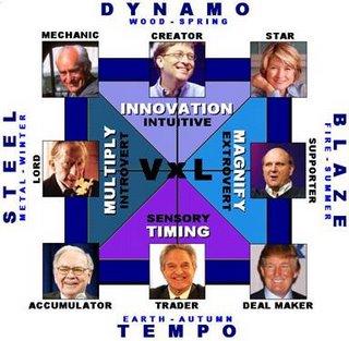 wealthdynamics